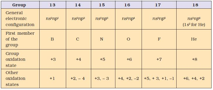 table0